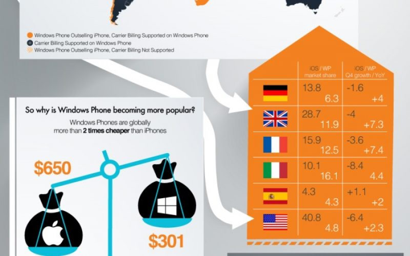 Countries where Windows Phone outsells iPhone [Infographics]