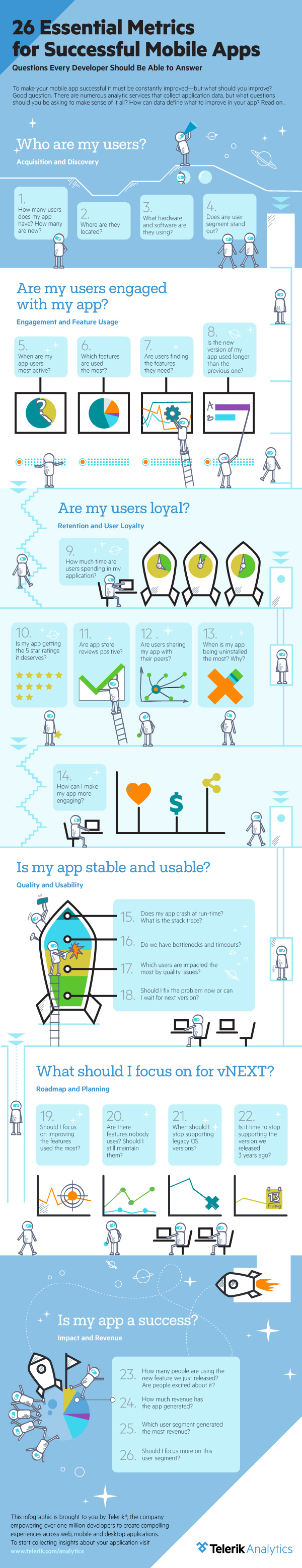 Essential Metrics for Successful Mobile Apps [Infographics]