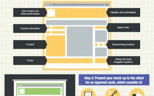 Starting a Web Design Project? This Infographic may help