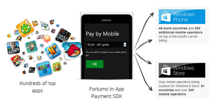 mobile-payemnts-windows-phone-apps