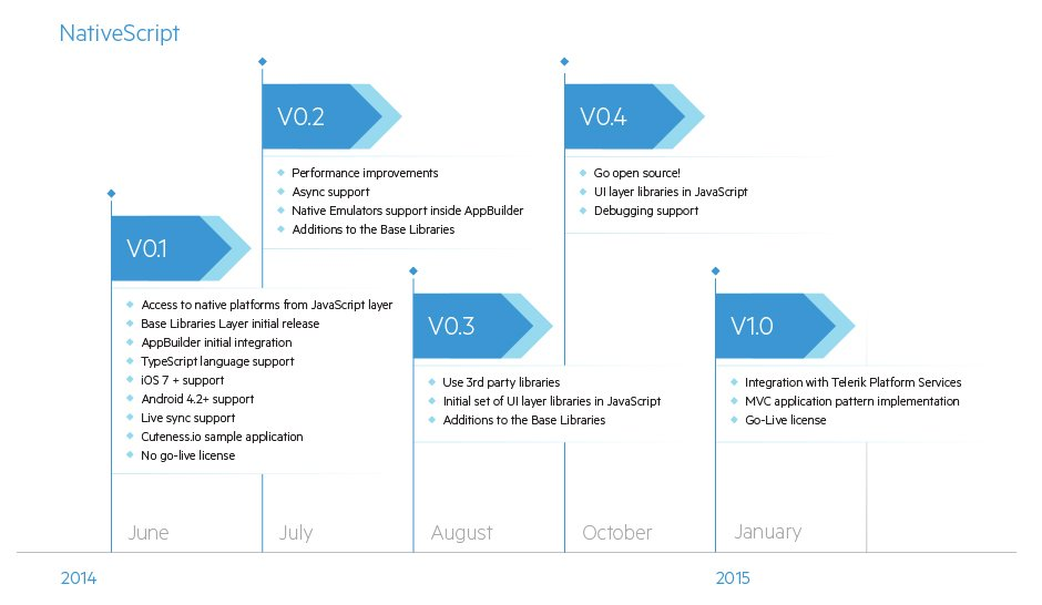 nativescript_roadmap