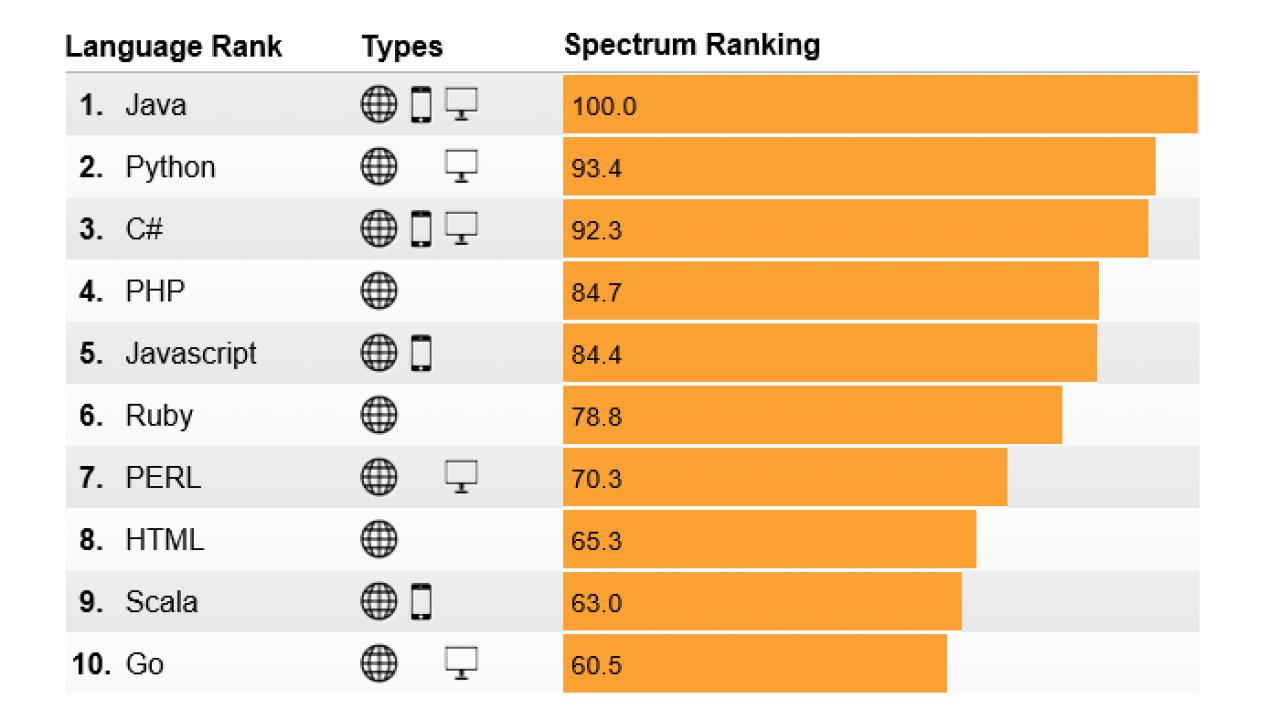 Top Programming Languages >> Top Programming Languages In 2014 Ieee Spectrum S Ranking