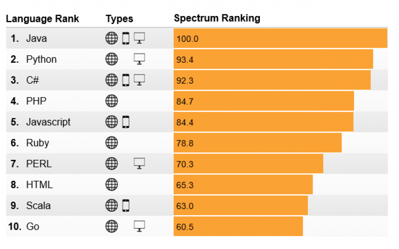 Top Programming Languages in 2014 – IEEE Spectrum's Ranking