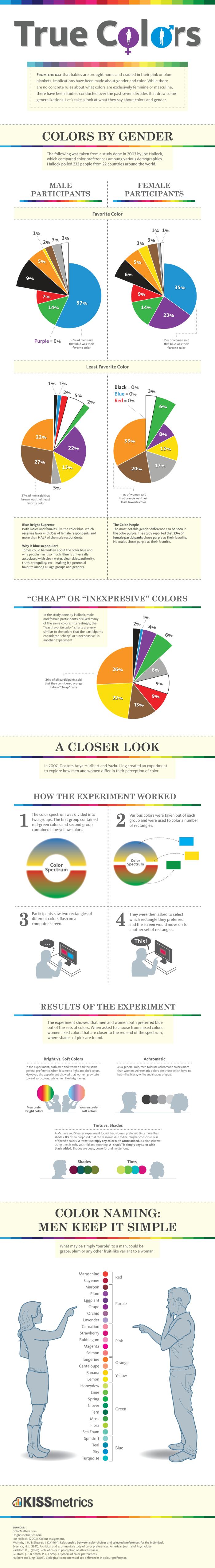 color preferences by gender