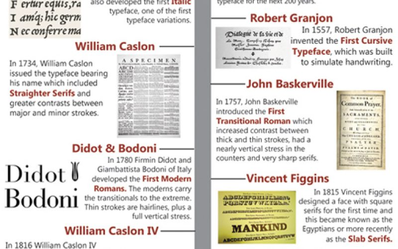 Learn about history of Typography with these Infographics
