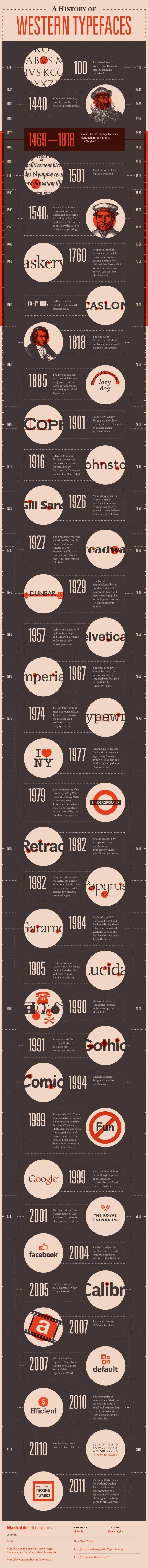 history-of-western-typefaces