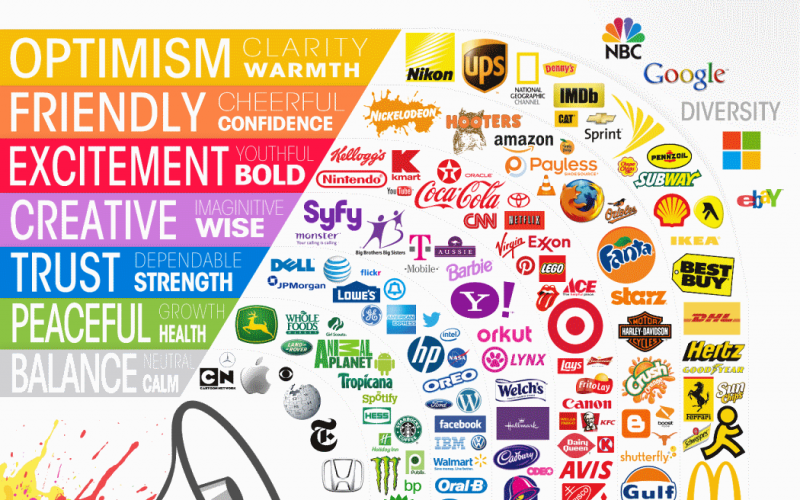 The Psychology of Color in Logo Design [Infographics]