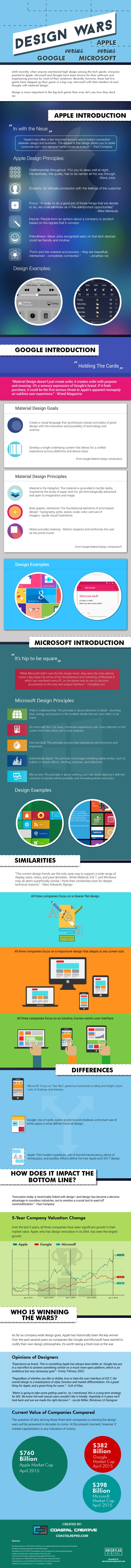 Apple, Google and Microsoft's approach to Design