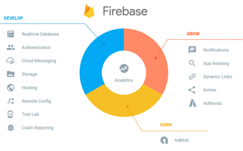 Why Choose Firebase as Cloud Backend for your Mobile Apps
