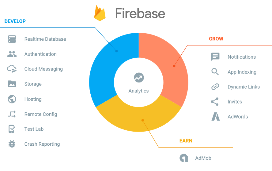 firebase-features