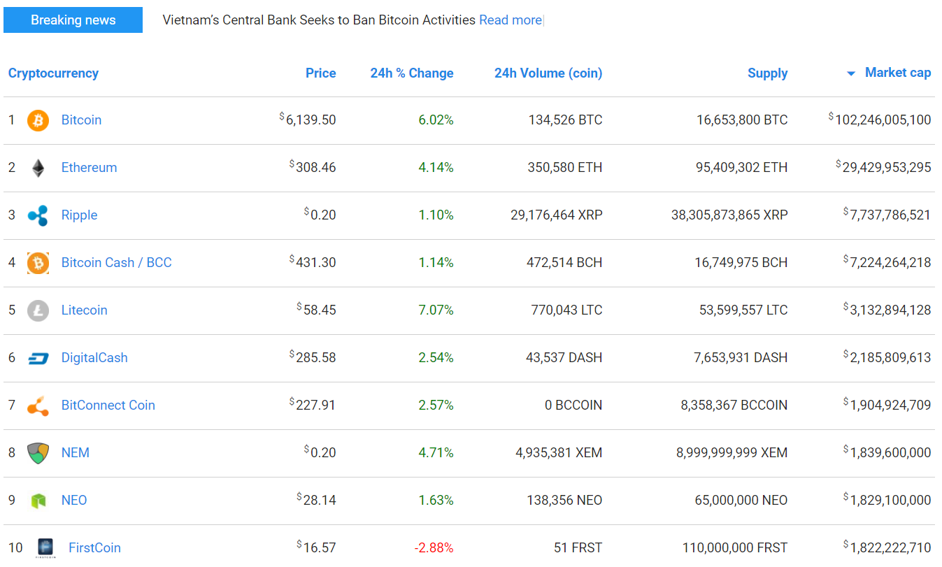 Cryptocurrency market cap table