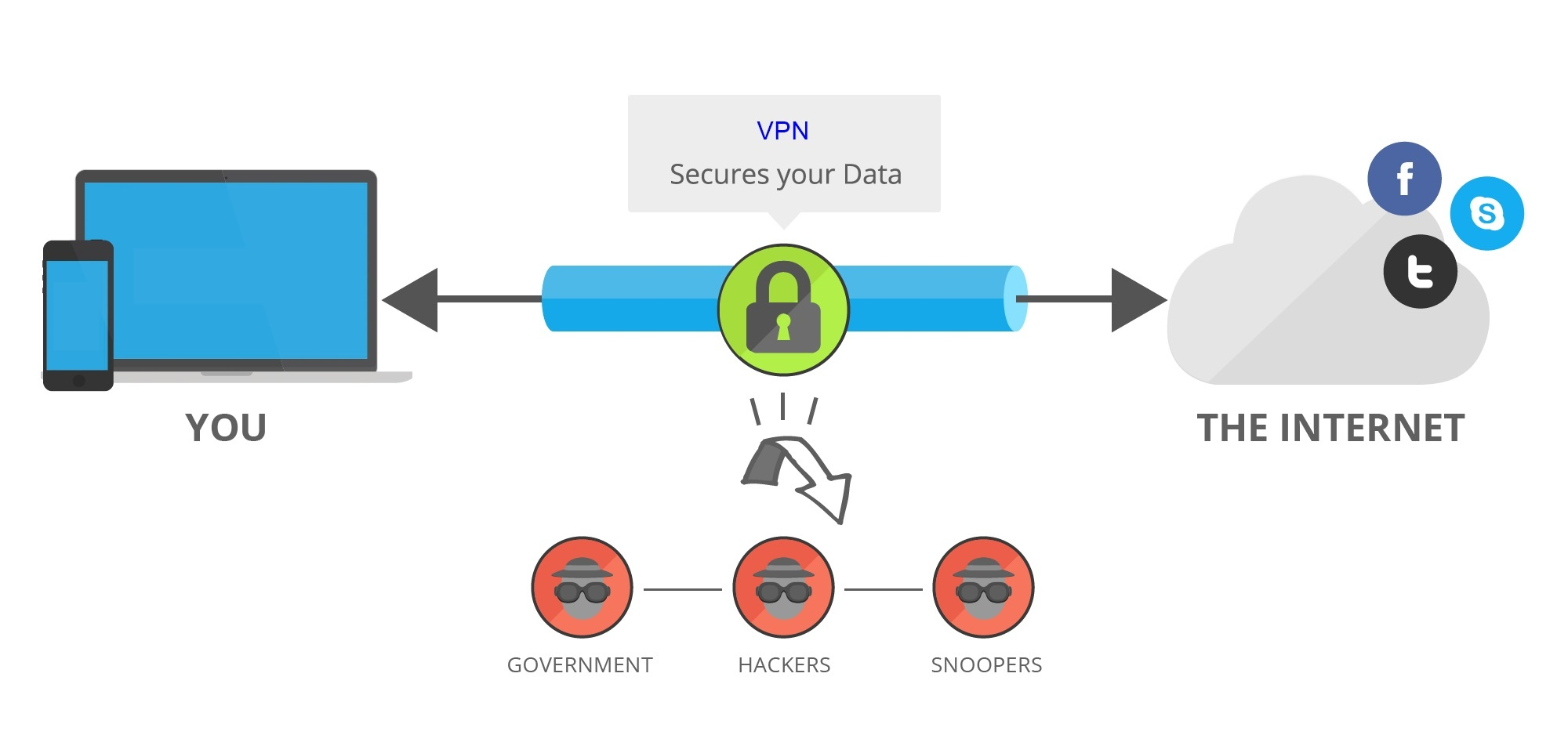 1.what is a vpn