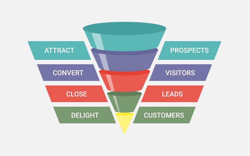designing clickfunnels increasing sales