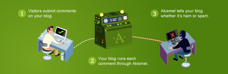 1 Akismet Anti Spam WordPress